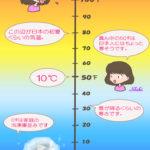 ぱっと見ただけで℉(華氏)の温度が分かるコツ!